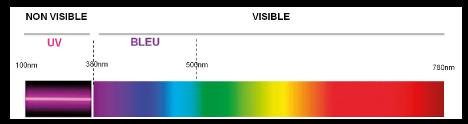 les UV
